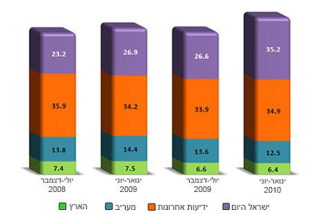 דירוג עיתונים לפי כמות חשיפה - 2010